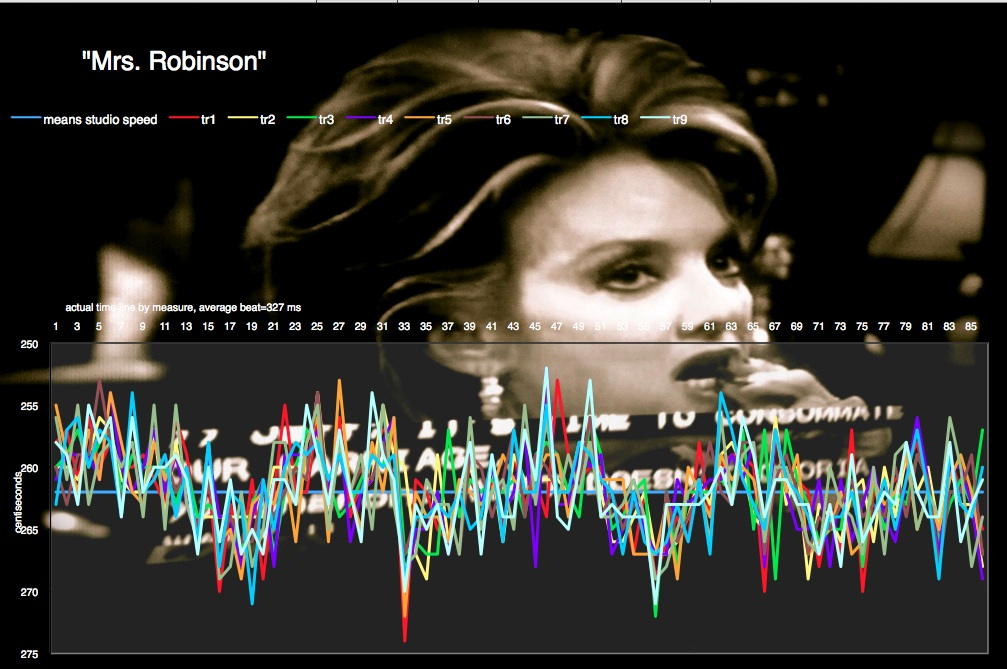 Mrs-Robinson-Simon-and-Garfunkel-median tempo chart
