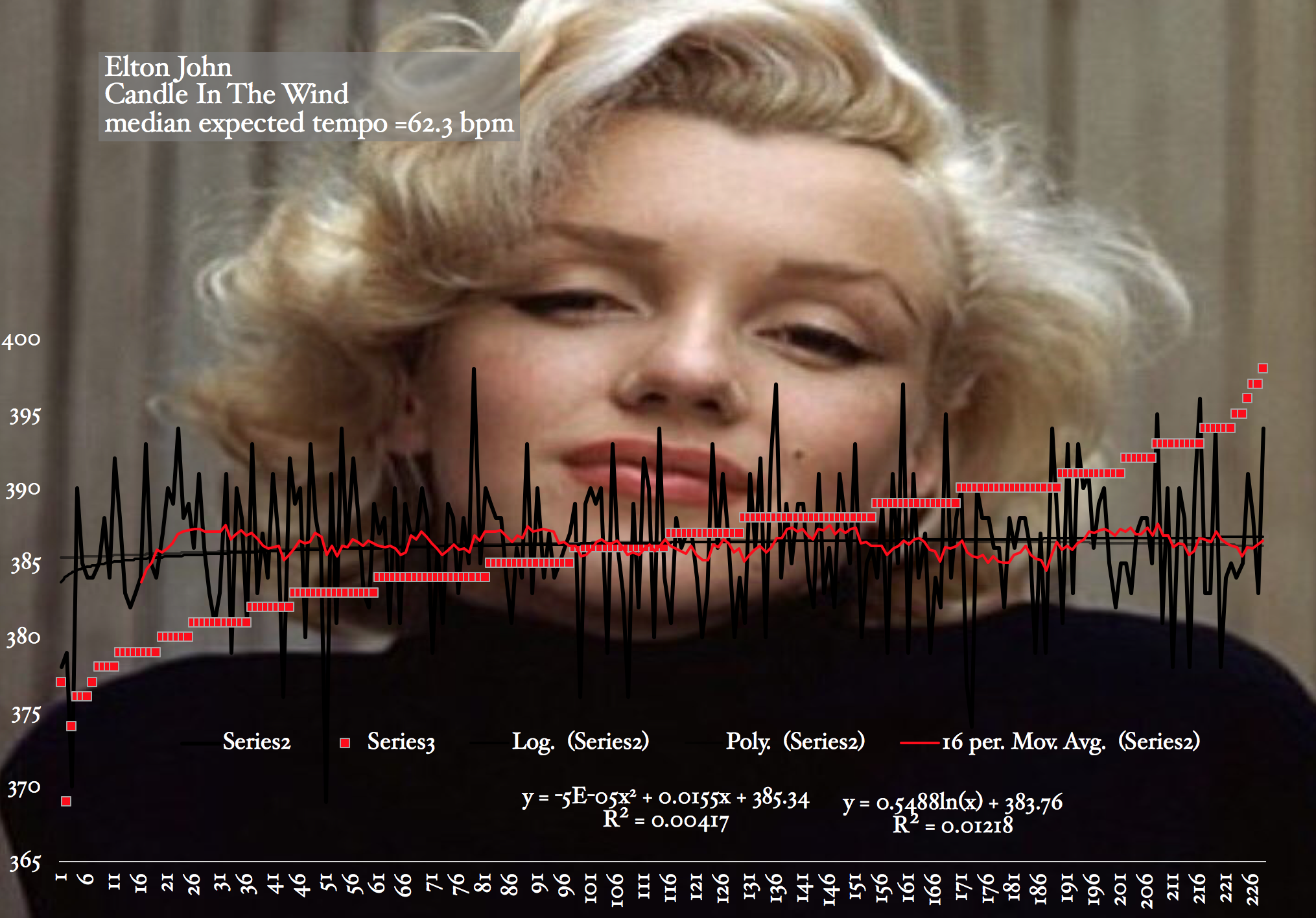 Candle-In-The=Wind-Elton-John-Marilyn-MOnroe-harmonic-rhythm-probability-chart