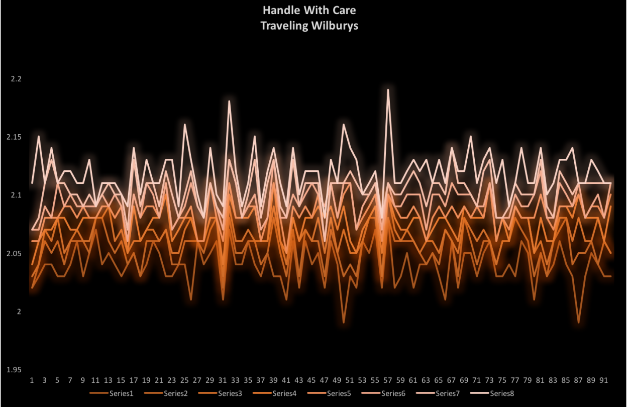 cropped-handle_with_care-traveling-wilburys-frequency-is-the-medium-chart.png
