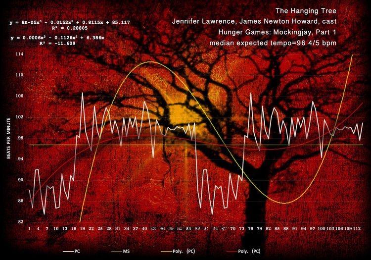 The_Hanging_Tree-Jennifer_Lawrence-matherton-harmonic-rhythm-diagram
