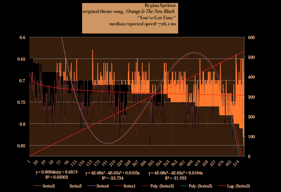 Orange-Is-The-New-Black-Regina-Spektor-youve-Got-Time-meanspeed-matherton-harmonic-tempo-map-2