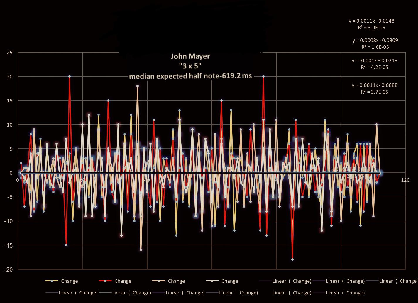 John-Mayer-3-by-5-matherton-tempo-diagram - 1