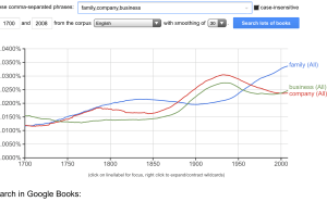 Google-word-usage-program