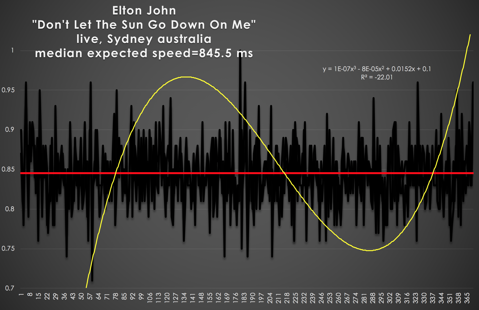 ELTON-JOHN-MATHERTON-HARMONIC-TEMPO-CHART-DONT-LET-THE-SUN-GO-DOWN-ON-ME-1012