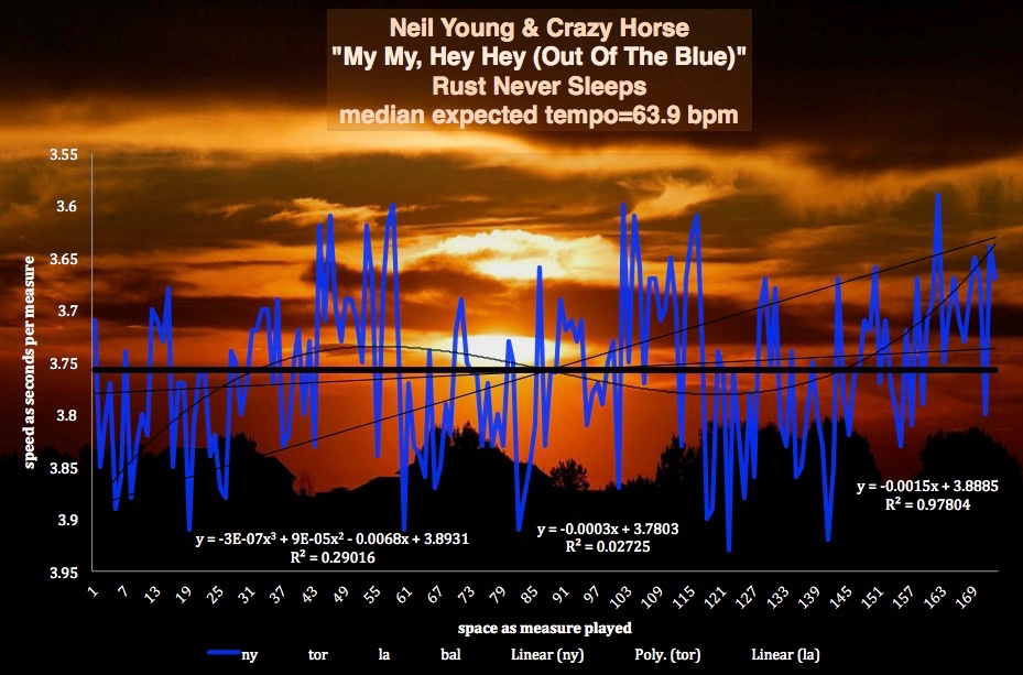 NEIL-YOUNG-MY-MY-HEY-HEY-metherton-tempo-map