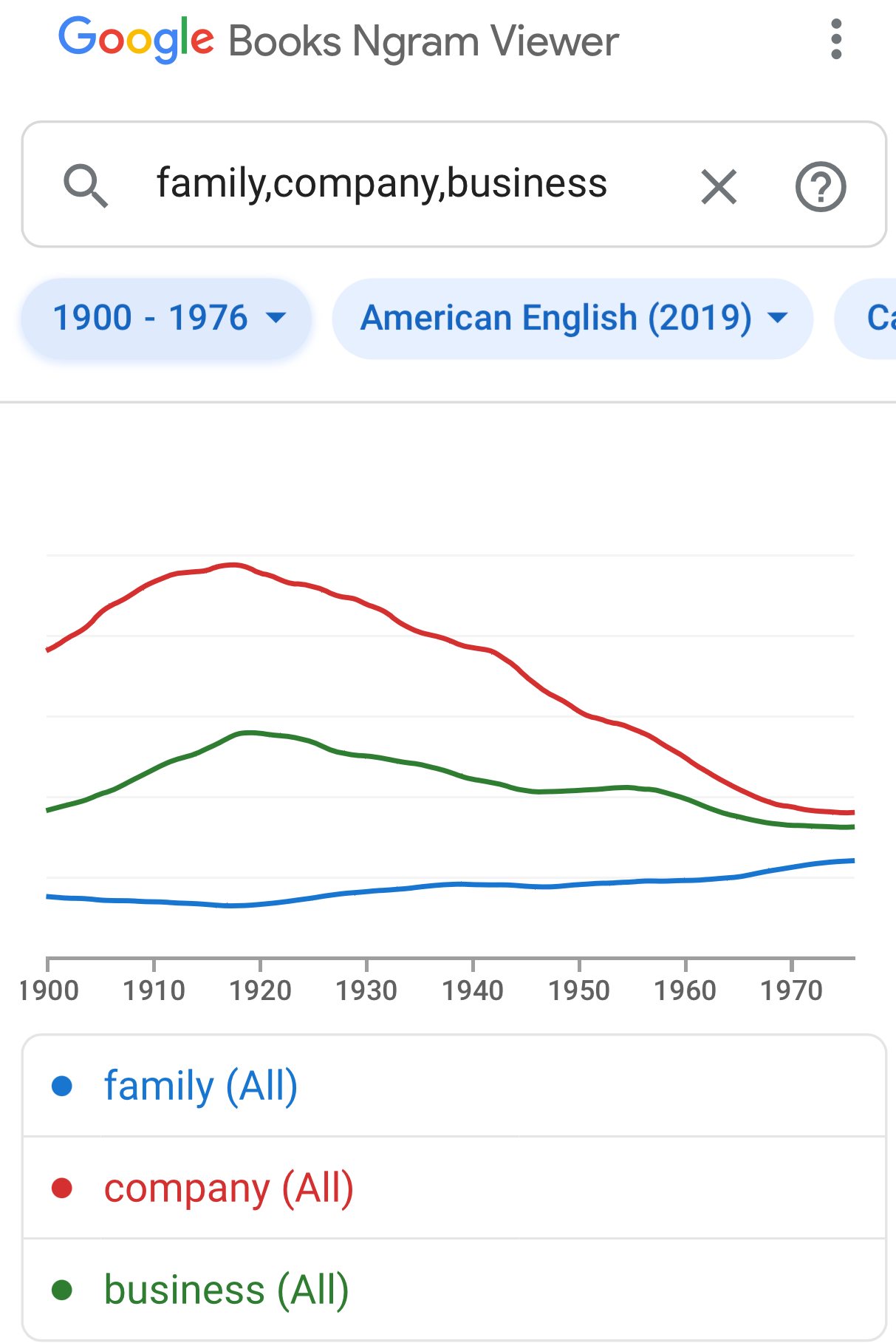 Google analysis of the interplay of the words Family, Company, Business