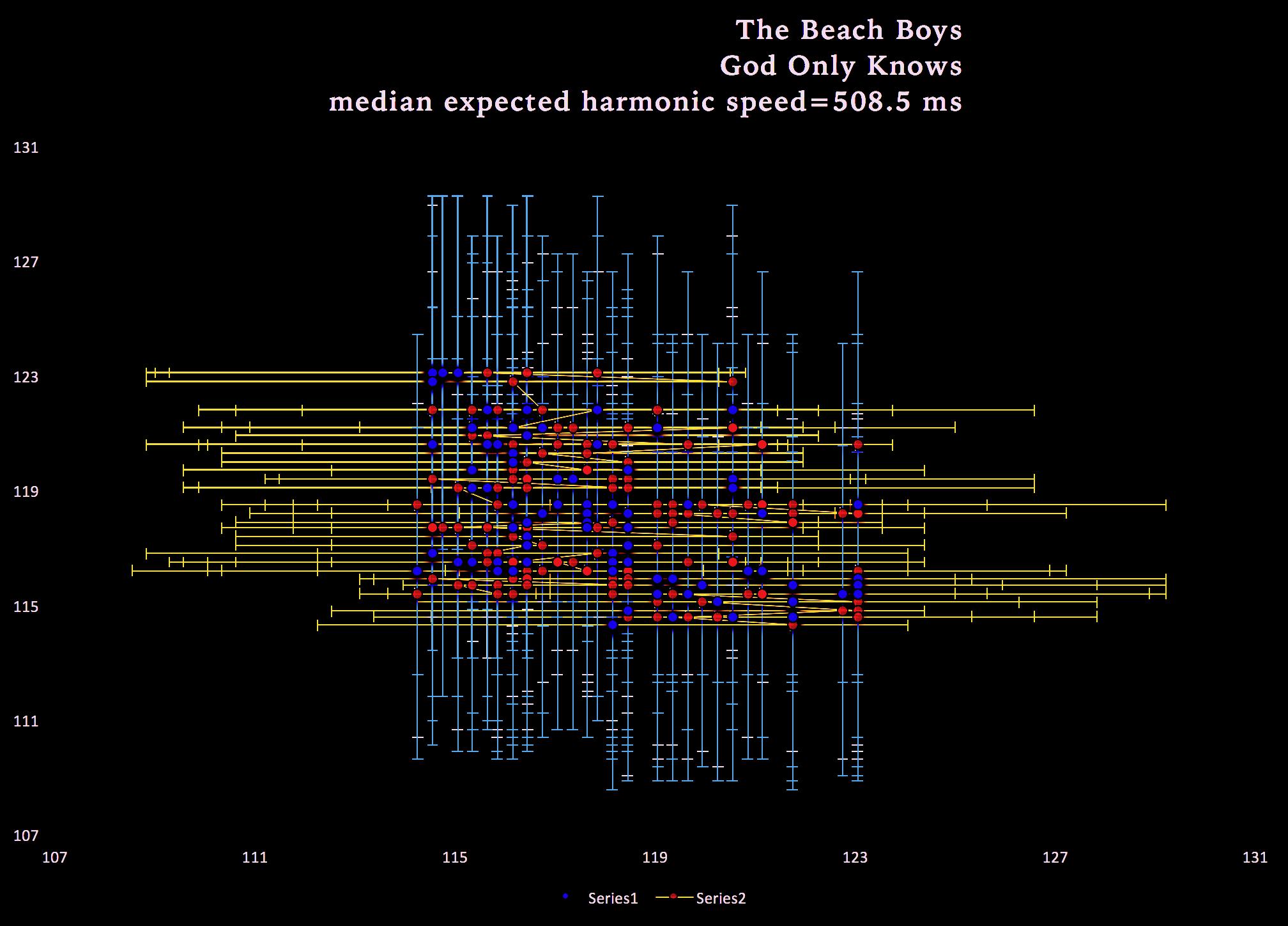 Beach Boys tempo-emotion expression